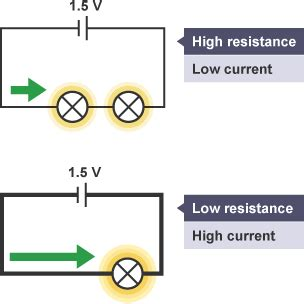 Gcse physics resistance wire coursework